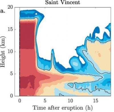 Fig. 3. Simulation results showing long-lasting peak in ash concentration (red and orange colours) around 5 km height in the atmosphere, at the flight level of commercial aircraft.