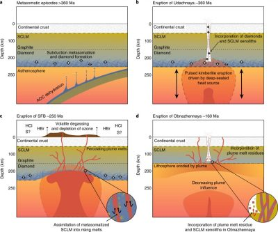 4 diagrams illustrate the plume–lithosphere interaction within the Siberian craton.